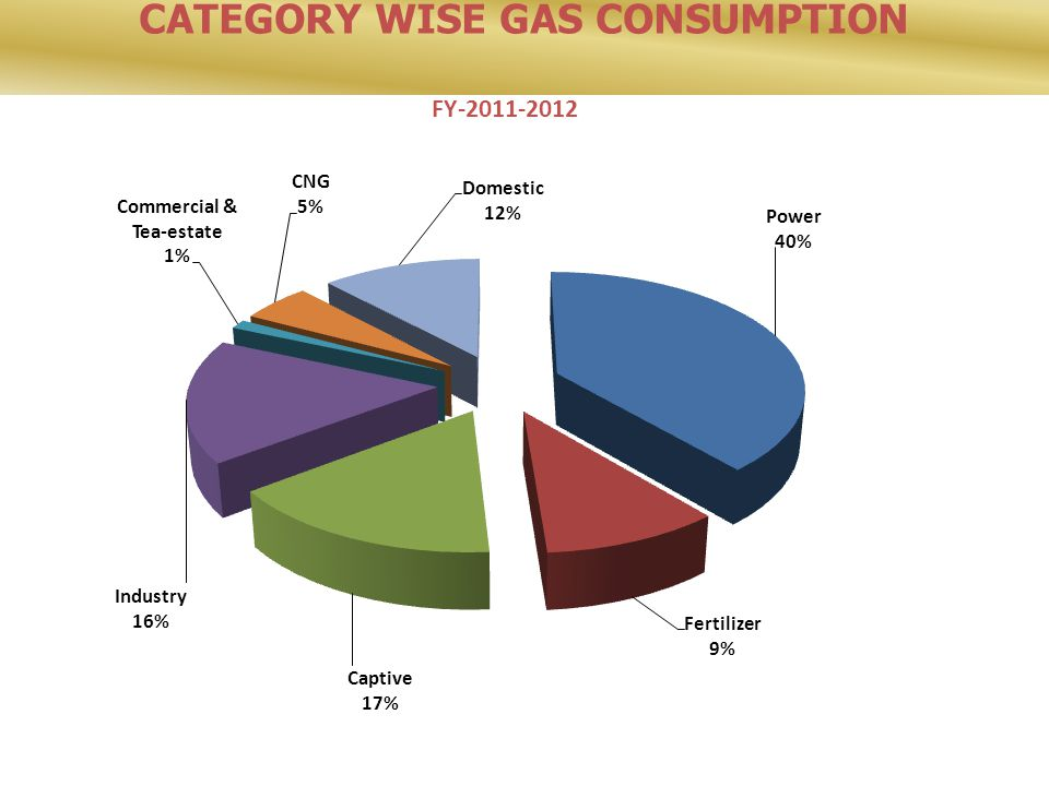 CATEGORY WISE GAS CONSUMPTION FY-2011-2012