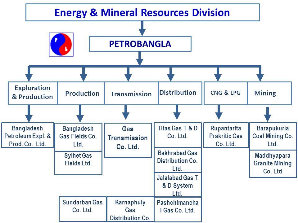 Energy & Mineral Resources Division Sylhet Gas Fields Ltd. Bangladesh Petroleum Expl. & Prod. Co. Ltd. Bangladesh Gas Fields Co. Ltd. Barapukuria Coal