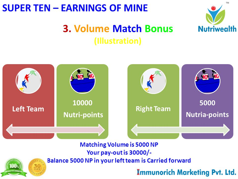 3. Volume Match Bonus (Illustration) Left Team 10000 Nutri-points Matching Volume is 5000 NP Your pay-out is 30000/- Balance 5000 NP in your left team