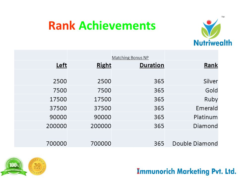 Rank Achievements Matching Bonus NP LeftRightDurationRank 2500 365Silver 7500 365Gold 17500 365Ruby 37500 365Emerald 90000 365Platinum 200000 365Diamond 700000 365Double Diamond