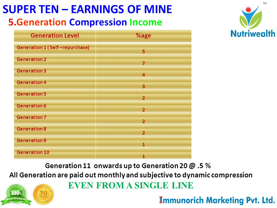 45.Generation Compression Income All Generation are paid out monthly and subjective to dynamic compression EVEN FROM A SINGLE LINE Generation 11 onwards up to Generation 20 @.5 % Generation Level%age Generation 1 ( Self –repurchase) 5 Generation 2 7 Generation 3 4 Generation 4 3 Generation 5 2 Generation 6 2 Generation 7 2 Generation 8 2 Generation 9 1 Generation 10 1