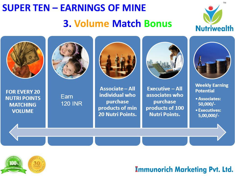 3. Volume Match Bonus FOR EVERY 20 NUTRI POINTS MATCHING VOLUME Associate – All individual who purchase products of min 20 Nutri Points. Executive – A