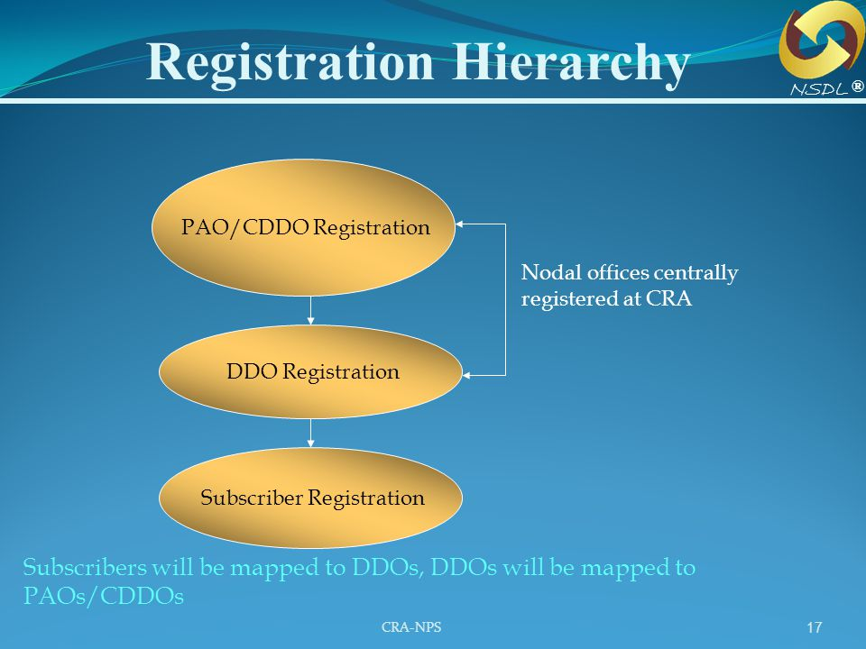 CRA-NPS 17 Registration Hierarchy Subscribers will be mapped to DDOs, DDOs will be mapped to PAOs/CDDOs Nodal offices centrally registered at CRA PAO/
