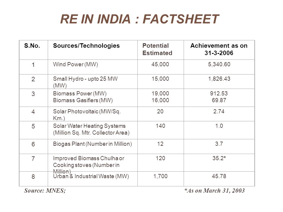 RE IN INDIA : FACTSHEET S.No.Sources/TechnologiesPotential Estimated Achievement as on 31-3-2006 1 Wind Power (MW)45,0005,340.60 2 Small Hydro - upto