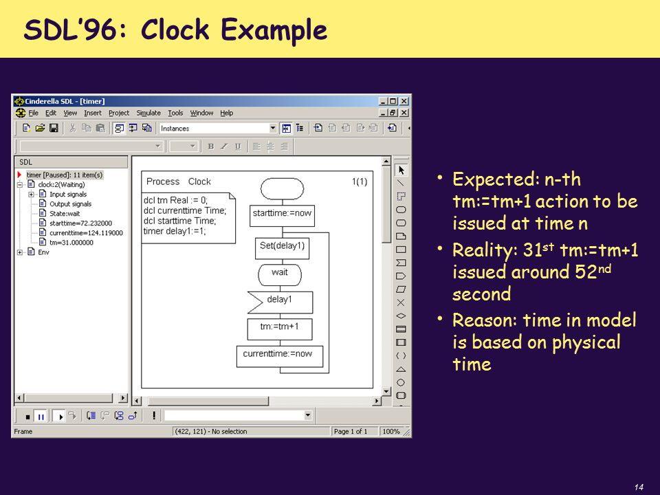 14 SDL'96: Clock Example Expected: n-th tm:=tm+1 action to be issued at time n Reality: 31 st tm:=tm+1 issued around 52 nd second Reason: time in mode