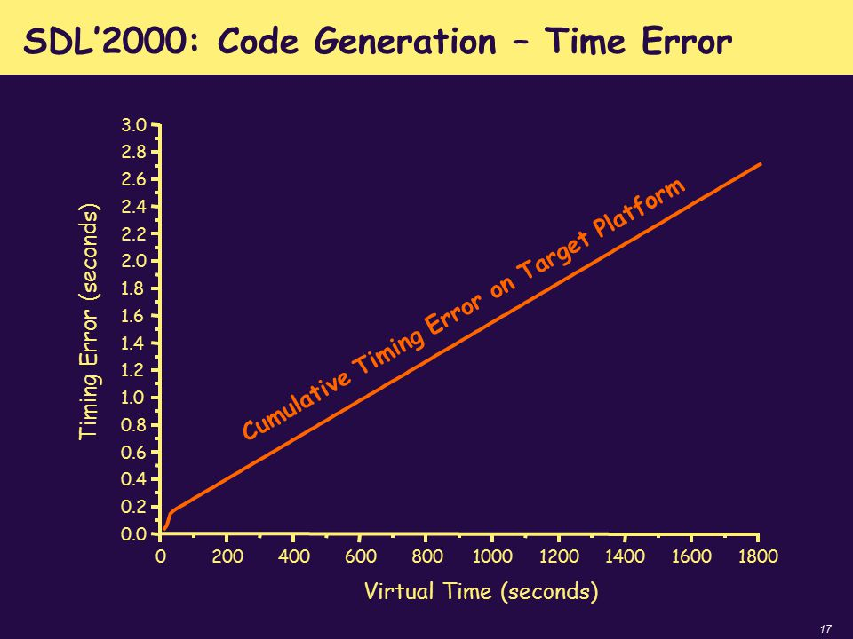17 SDL'2000: Code Generation – Time Error 020040060080010001200140016001800 0.0 0.2 0.4 0.6 0.8 1.0 1.2 1.4 1.6 1.8 2.0 2.2 2.4 2.6 2.8 3.0 Timing Err