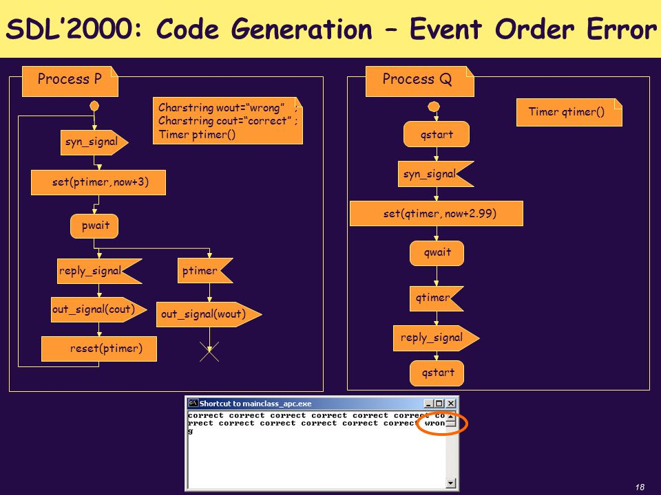 18 SDL'2000: Code Generation – Event Order Error pwait reply_signal ptimer Process P syn_signal Charstring wout= wrong ; Charstring cout= correct ; Timer ptimer() set(ptimer, now+3) out_signal(cout) out_signal(wout) reset(ptimer) reply_signal qwait qtimer qstart syn_signal qstart Process Q Timer qtimer() set(qtimer, now+2.99)
