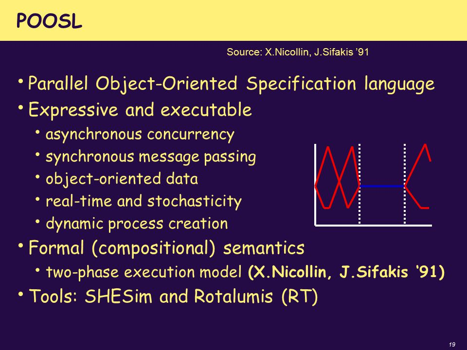 19 POOSL Parallel Object-Oriented Specification language Expressive and executable asynchronous concurrency synchronous message passing object-oriente