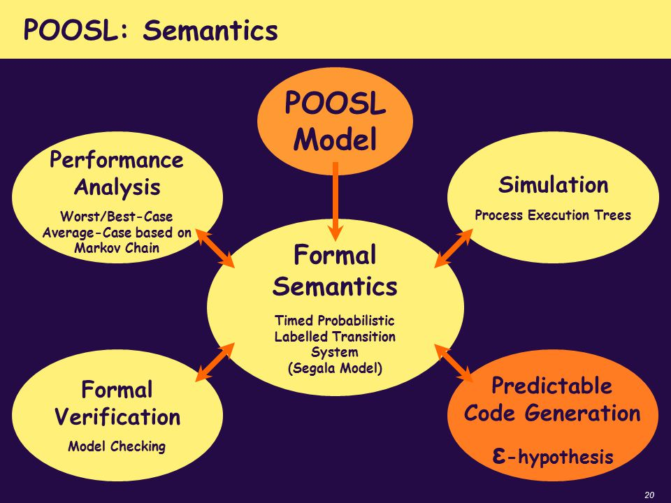 20 POOSL: Semantics POOSL Model Formal Semantics Timed Probabilistic Labelled Transition System (Segala Model) Simulation Process Execution Trees Form