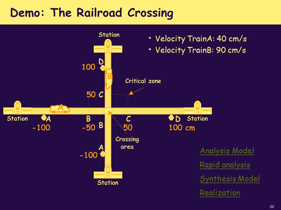 22 Demo: The Railroad Crossing Velocity TrainA: 40 cm/s Velocity TrainB: 90 cm/s Analysis Model Synthesis Model Rapid analysis Realization