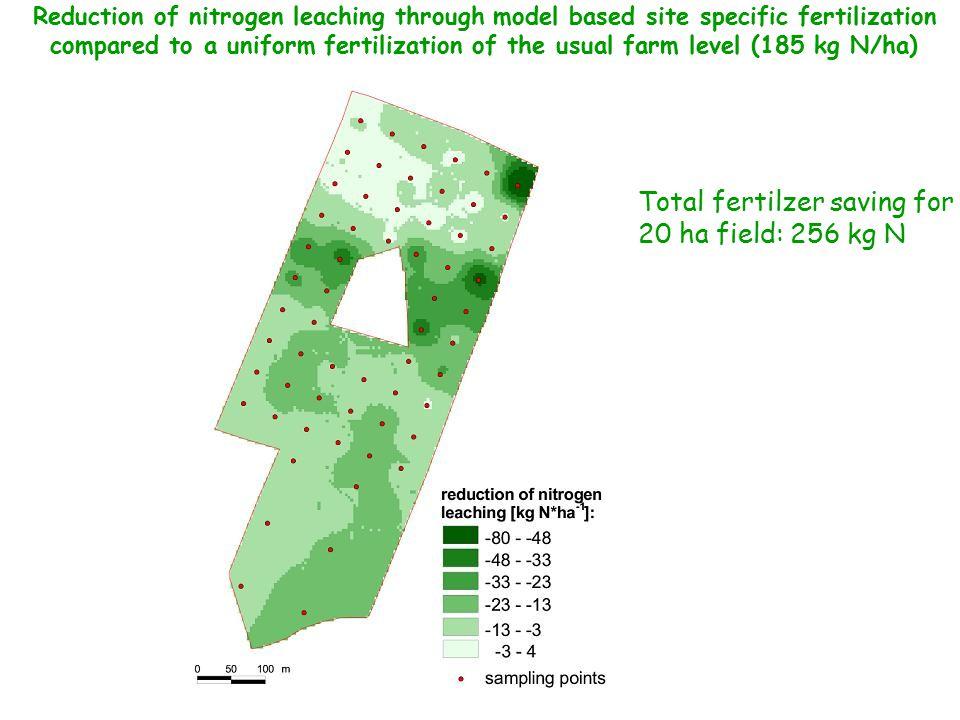 Reduction of nitrogen leaching through model based site specific fertilization compared to a uniform fertilization of the usual farm level (185 kg N/ha) Total fertilzer saving for 20 ha field: 256 kg N