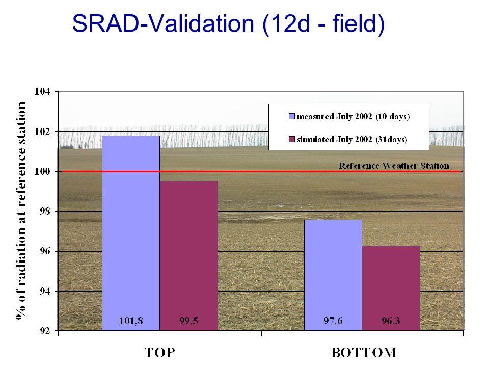 SRAD-Validation (12d - field)