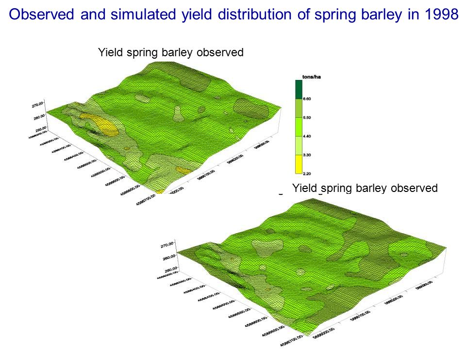 Observed and simulated yield distribution of spring barley in 1998 Yield spring barley observed