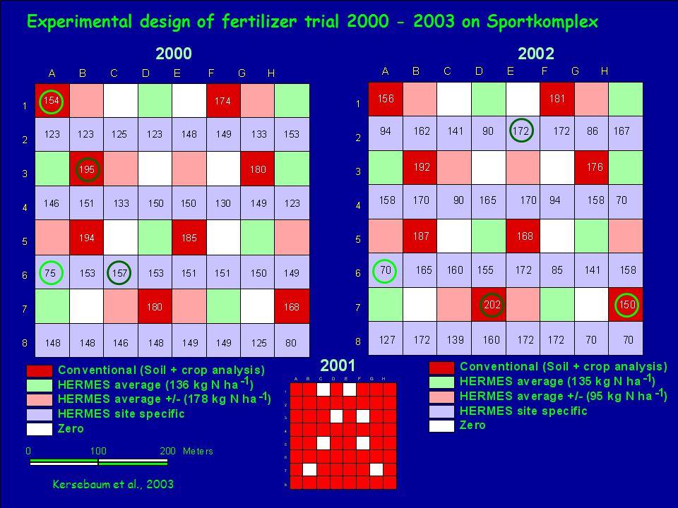 Experimental design of fertilizer trial 2000 - 2003 on Sportkomplex Kersebaum et al., 2003