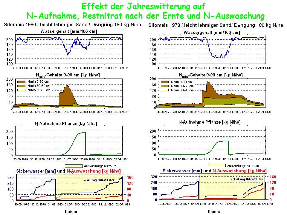 Effekt der Jahreswitterung auf N-Aufnahme, Restnitrat nach der Ernte und N-Auswaschung