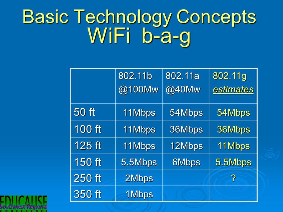 Basic Technology Concepts WiFi b-a-g 802.11b@100Mw802.11a@40Mw802.11gestimates 50 ft 11Mbps54Mbps54Mbps 100 ft 11Mbps36Mbps36Mbps 125 ft 11Mbps12Mbps11Mbps 150 ft 5.5Mbps6Mbps5.5Mbps 250 ft 2Mbps.