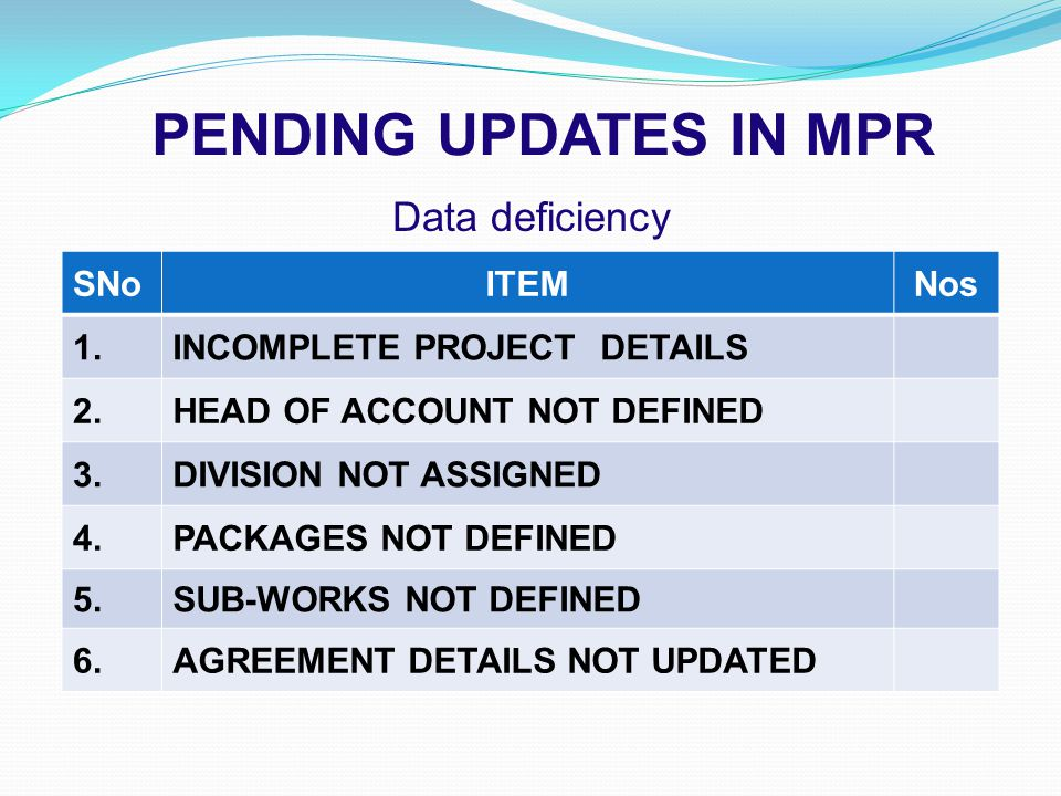PENDING UPDATES IN MPR Data deficiency SNoITEMNos 1.INCOMPLETE PROJECT DETAILS 2.HEAD OF ACCOUNT NOT DEFINED 3.DIVISION NOT ASSIGNED 4.PACKAGES NOT DEFINED 5.SUB-WORKS NOT DEFINED 6.AGREEMENT DETAILS NOT UPDATED