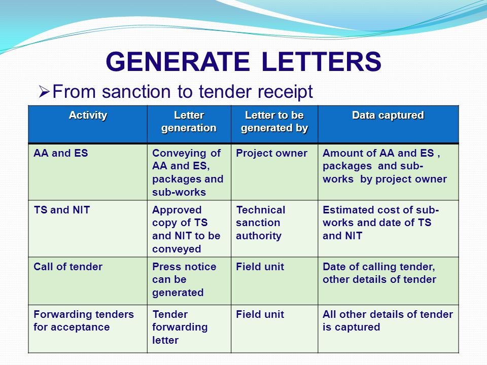 GENERATE LETTERS  From sanction to tender receipt Activity Letter generation Letter to be generated by Data captured AA and ESConveying of AA and ES, packages and sub-works Project ownerAmount of AA and ES, packages and sub- works by project owner TS and NITApproved copy of TS and NIT to be conveyed Technical sanction authority Estimated cost of sub- works and date of TS and NIT Call of tenderPress notice can be generated Field unitDate of calling tender, other details of tender Forwarding tenders for acceptance Tender forwarding letter Field unitAll other details of tender is captured