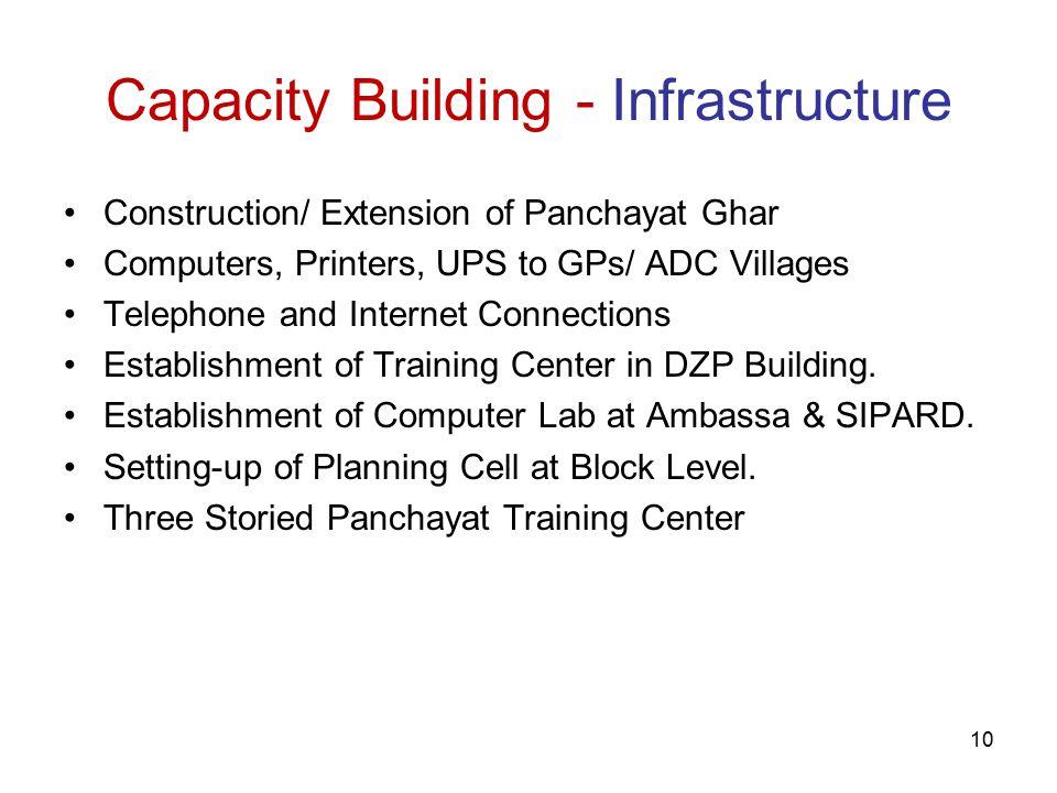 11 Capacity Building- Training 1.