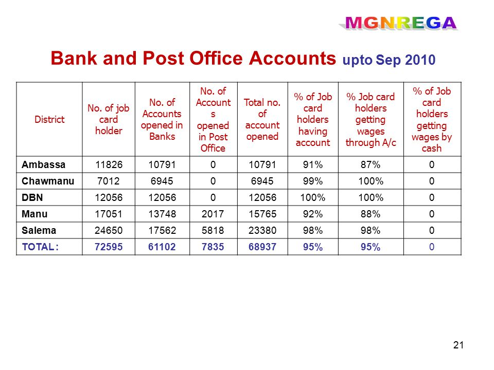 21 District No. of job card holder No. of Accounts opened in Banks No.