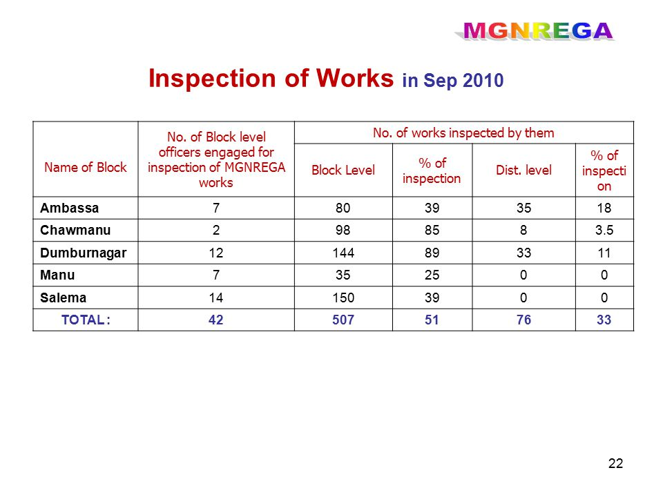 22 Name of Block No. of Block level officers engaged for inspection of MGNREGA works No.