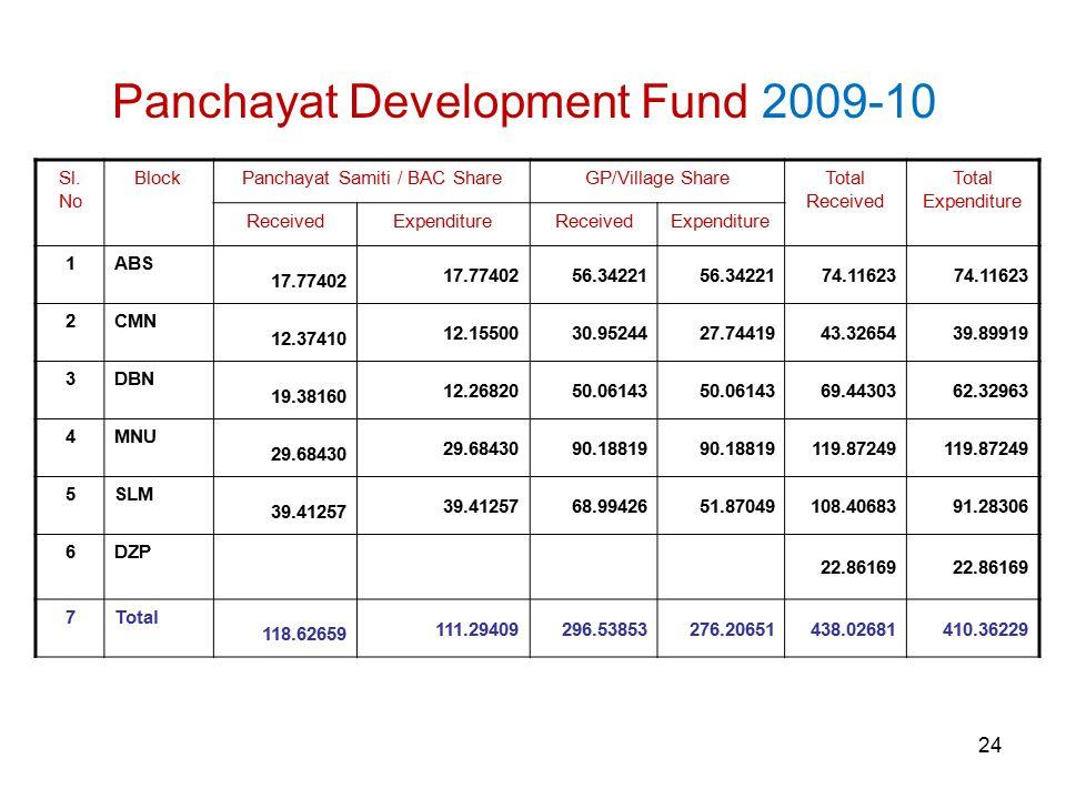 24 Panchayat Development Fund 2009-10 Sl.