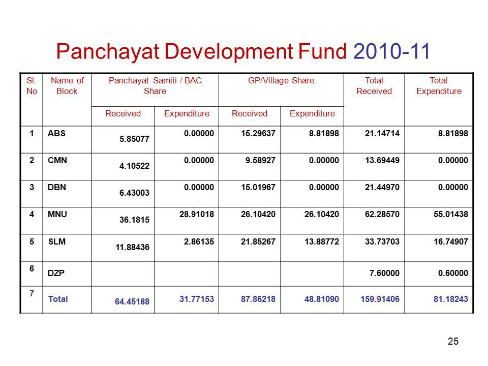 25 Panchayat Development Fund 2010-11 Sl.