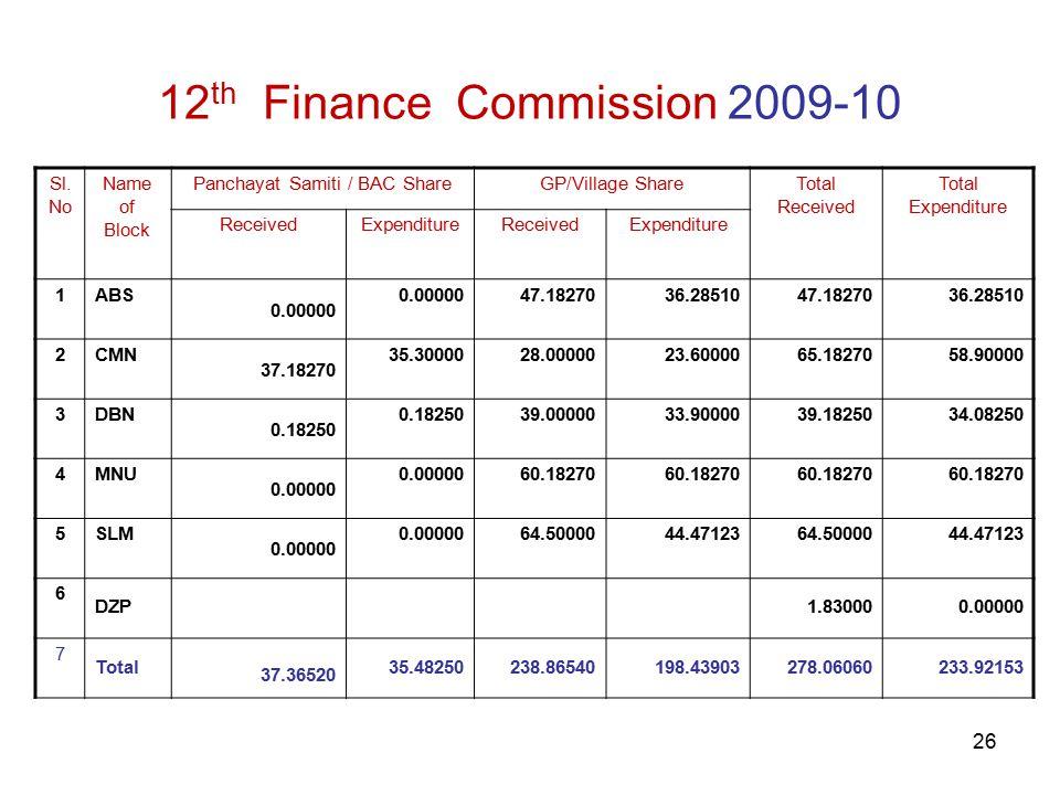 26 12 th Finance Commission 2009-10 Sl.