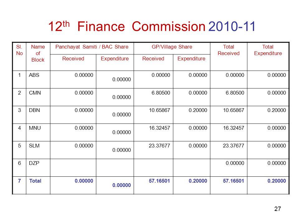 27 12 th Finance Commission 2010-11 Sl.