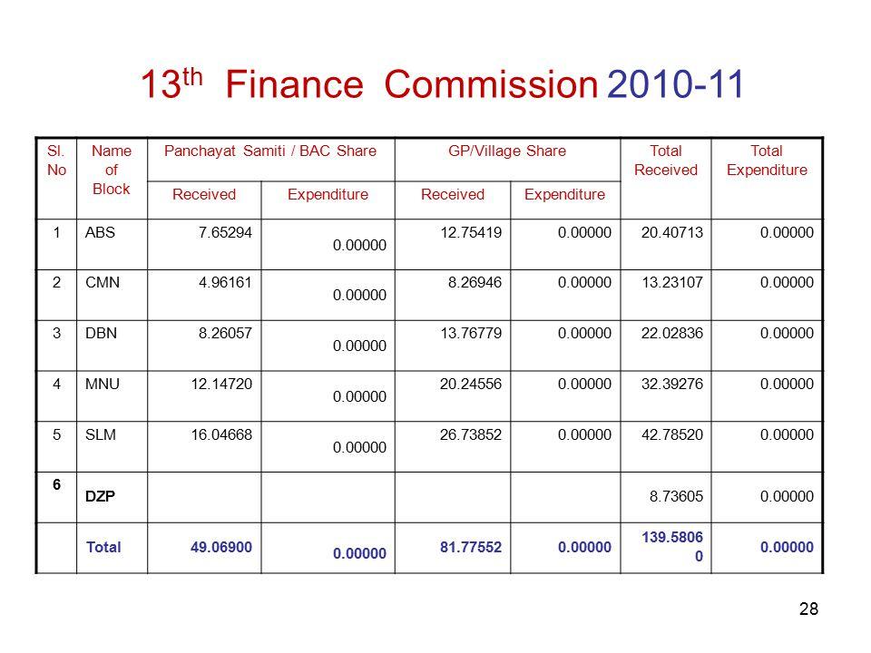 28 13 th Finance Commission 2010-11 Sl.