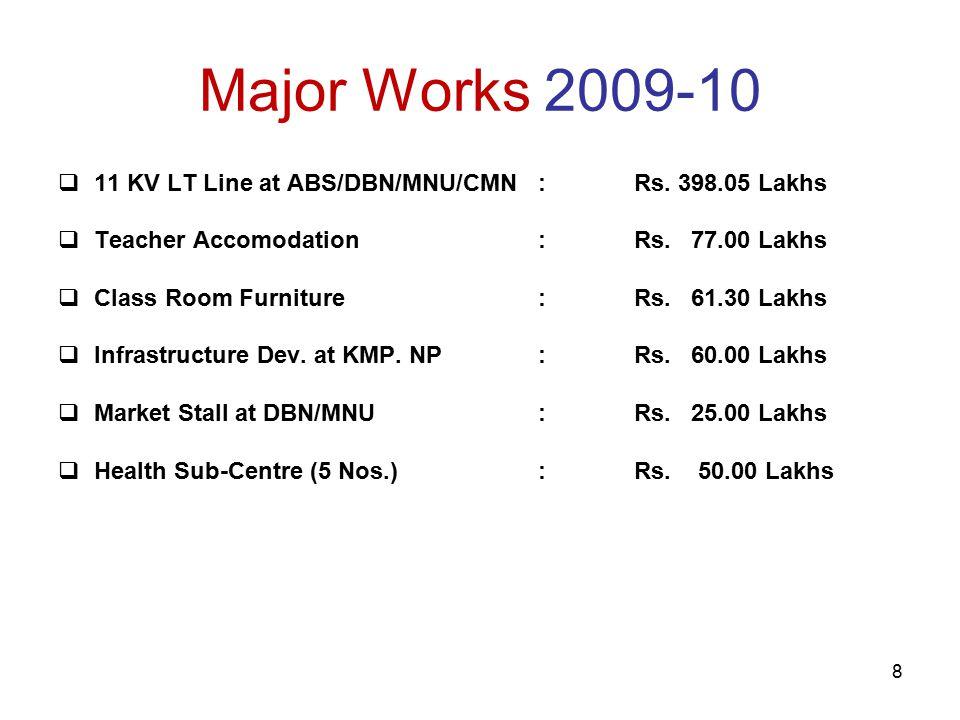 8 Major Works 2009-10  11 KV LT Line at ABS/DBN/MNU/CMN: Rs.