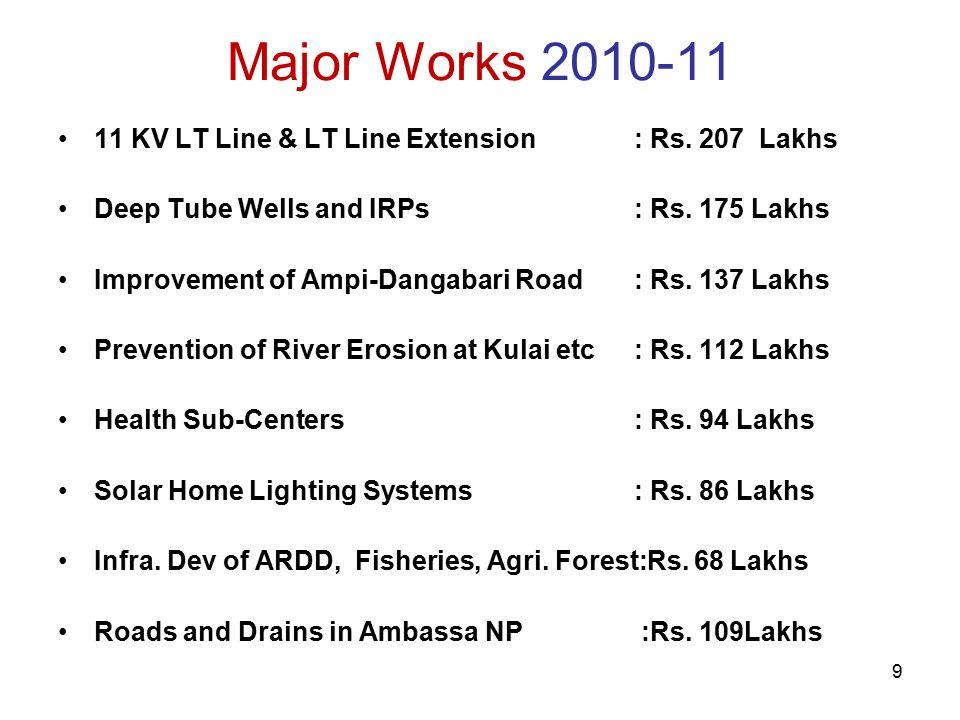 9 Major Works 2010-11 11 KV LT Line & LT Line Extension: Rs.