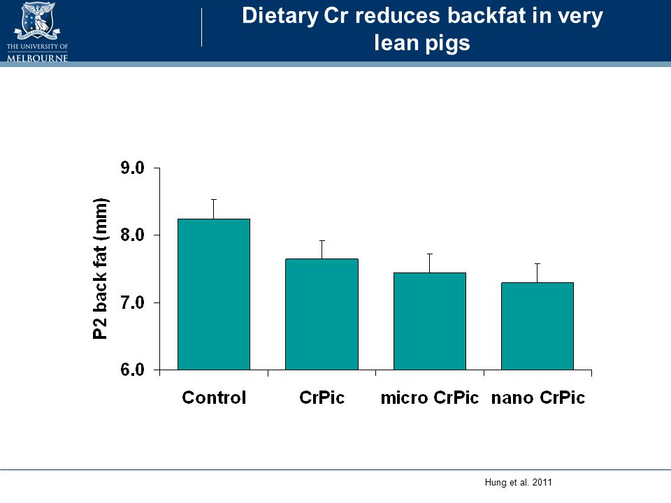 Dietary Cr increases carcass weight Hung et al. 2011