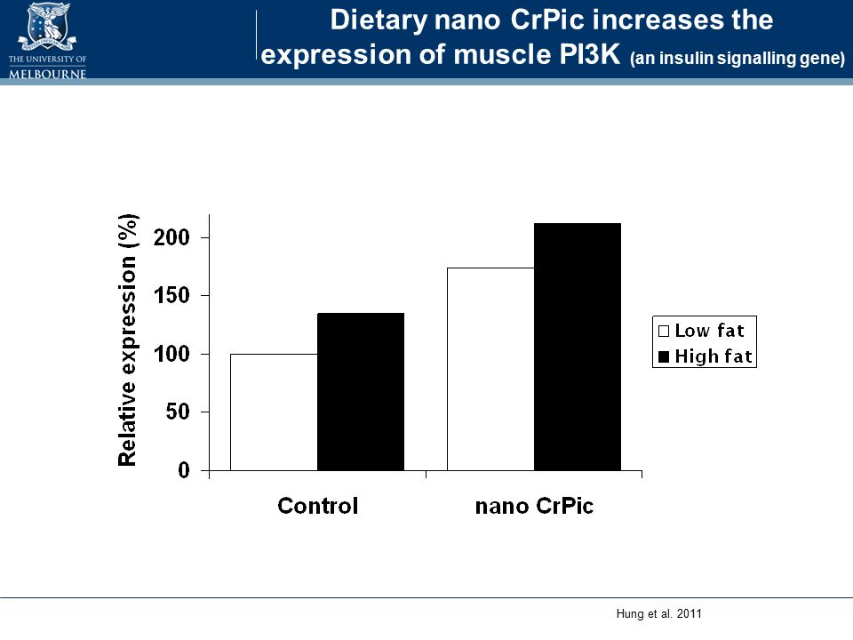 Dietary Cr reduces backfat in very lean pigs Hung et al. 2011