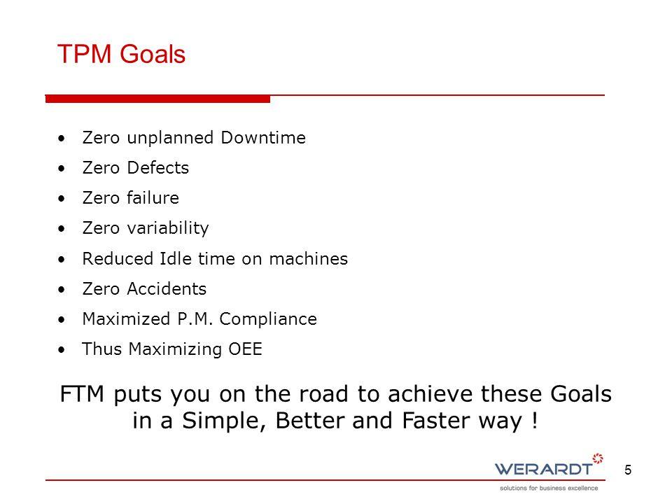 5 Zero unplanned Downtime Zero Defects Zero failure Zero variability Reduced Idle time on machines Zero Accidents Maximized P.M. Compliance Thus Maxim