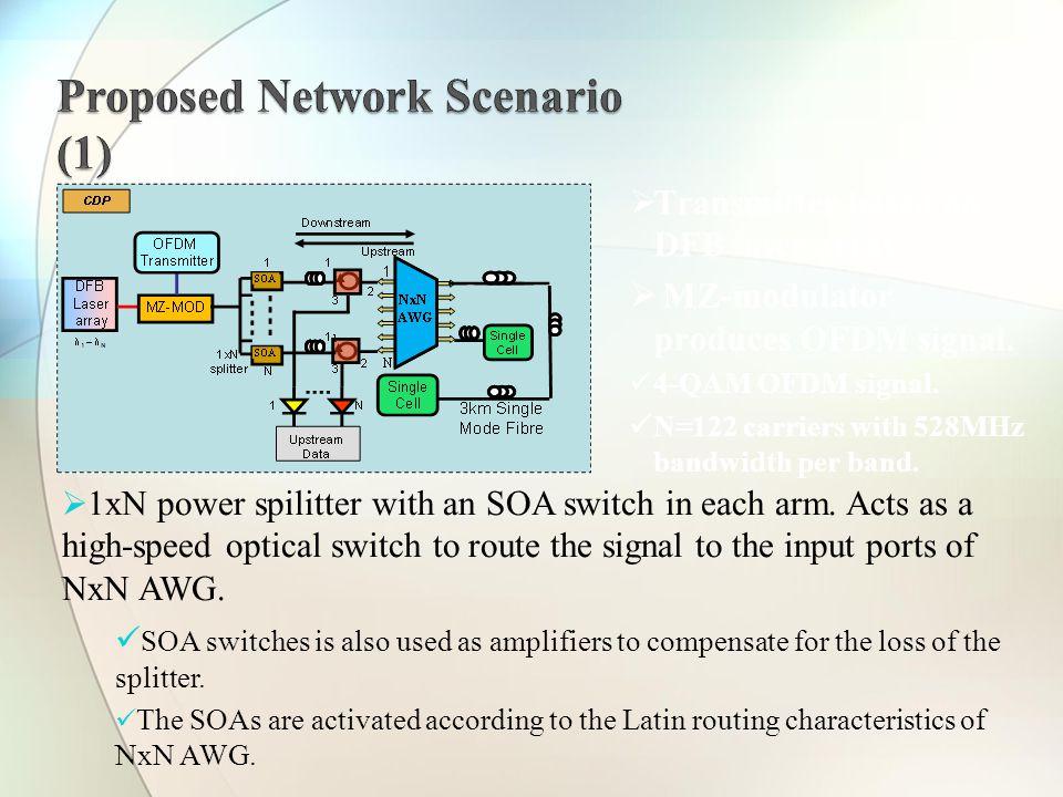  Transmitter based on DFB laser array.  MZ-modulator produces OFDM signal.