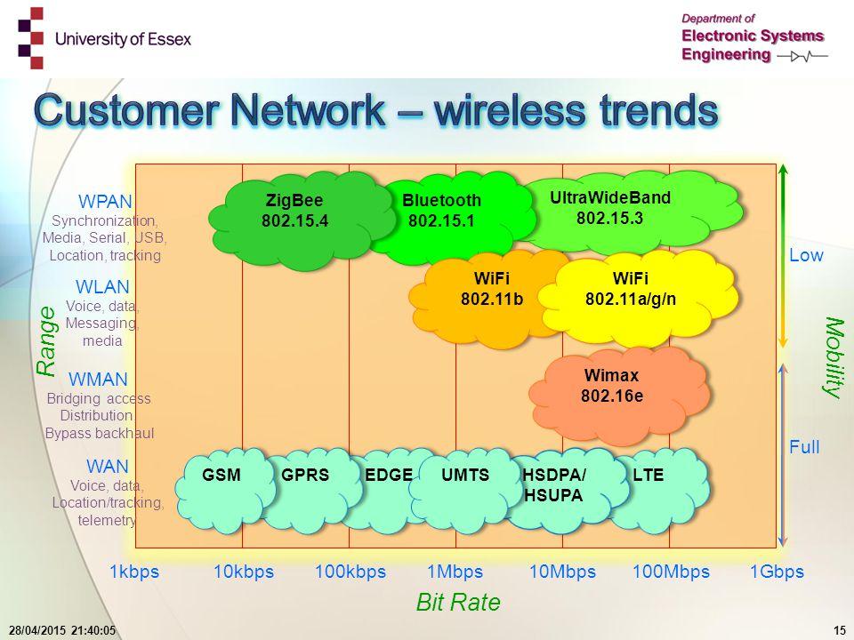28/04/2015 21:41:4515 UltraWideBand 802.15.3 UltraWideBand 802.15.3 Bluetooth 802.15.1 Bluetooth 802.15.1 ZigBee 802.15.4 ZigBee 802.15.4 WiFi 802.11b WiFi 802.11b WiFi 802.11a/g/n WiFi 802.11a/g/n Wimax 802.16e Wimax 802.16e LTE HSDPA/ HSUPA HSDPA/ HSUPA EDGE GPRS GSM UMTS WAN Voice, data, Location/tracking, telemetry WMAN Bridging access Distribution, Bypass backhaul WLAN Voice, data, Messaging, media WPAN Synchronization, Media, Serial, USB, Location, tracking 1kbps10kbps100kbps1Mbps10Mbps100Mbps1Gbps Range Mobility Bit Rate Low Full