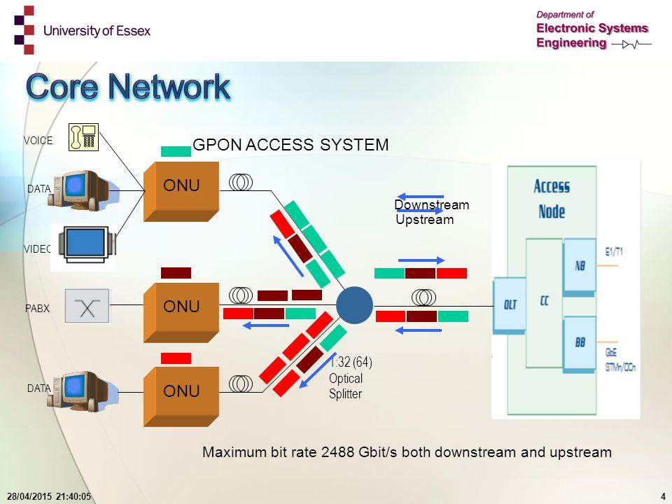 28/04/2015 21:41:444 ONU VOICE DATA VIDEO DATA GPON ACCESS SYSTEM Downstream Upstream Maximum bit rate 2488 Gbit/s both downstream and upstream PABX ONU 1:32 (64) Optical Splitter