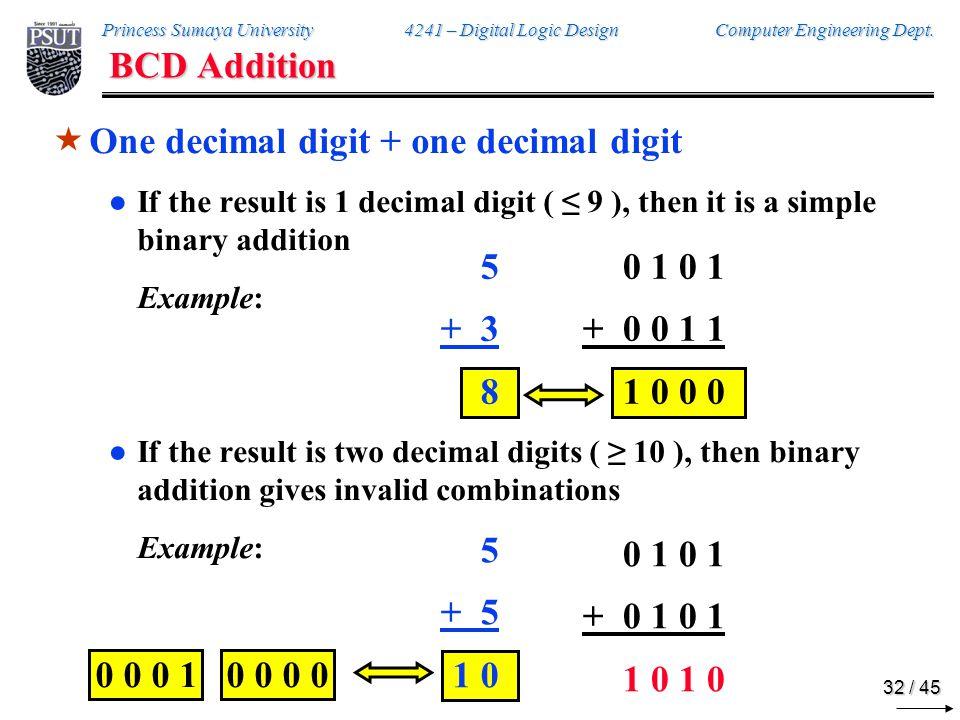 Princess Sumaya University 4241 – Digital Logic Design Computer Engineering Dept.