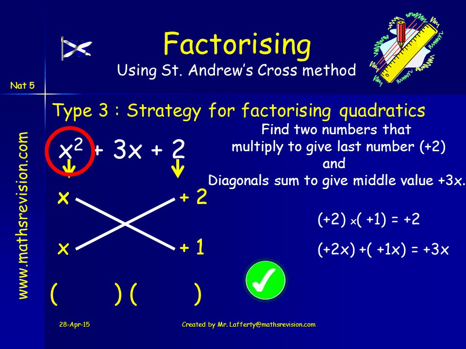 www.mathsrevision.com Nat 5 + 1 + 2+ 2 28-Apr-15Created by Mr. Lafferty@mathsrevision.com x 2 + 3x + 2 Type 3 :Strategy for factorising quadratics Fac