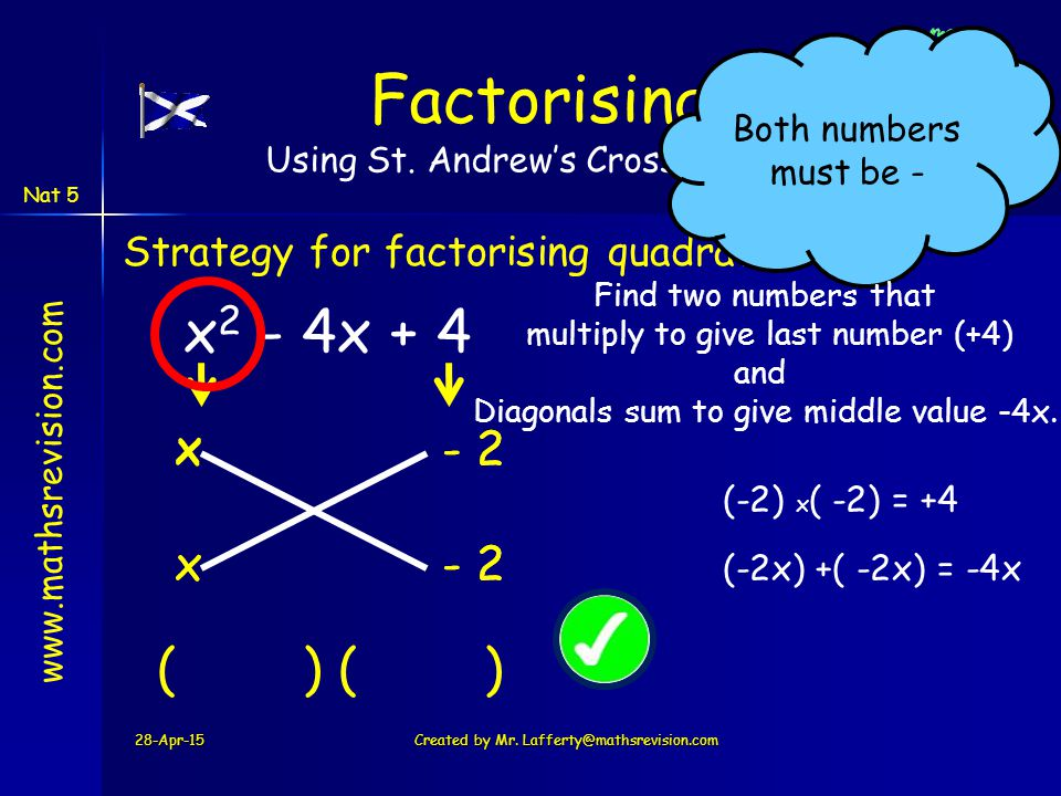 www.mathsrevision.com Nat 5 - 2 - 2- 2 - 2 28-Apr-15Created by Mr. Lafferty@mathsrevision.com x 2 - 4x + 4 Strategy for factorising quadratics Factori