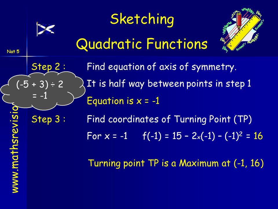 www.mathsrevision.com Nat 5 Step 2 : Find equation of axis of symmetry. It is half way between points in step 1 Sketching Quadratic Functions Equation