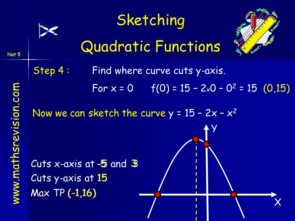 www.mathsrevision.com Nat 5 3 -5 Step 4 :Find where curve cuts y-axis. For x = 0f(0) = 15 – 2 x 0 – 0 2 = 15 (0,15) X Y Cuts x-axis at -5 and 3 Cuts y
