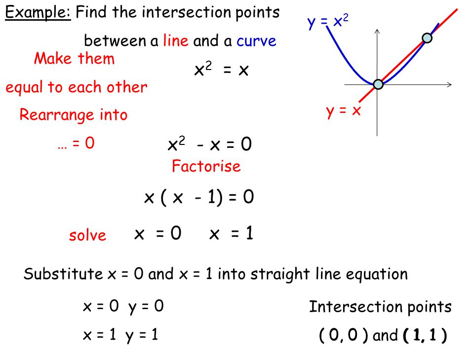 Make them equal to each other Rearrange into … = 0 Find the intersection points between a line and a curve Example: y = x 2 y = x x 2 = x x 2 - x = 0