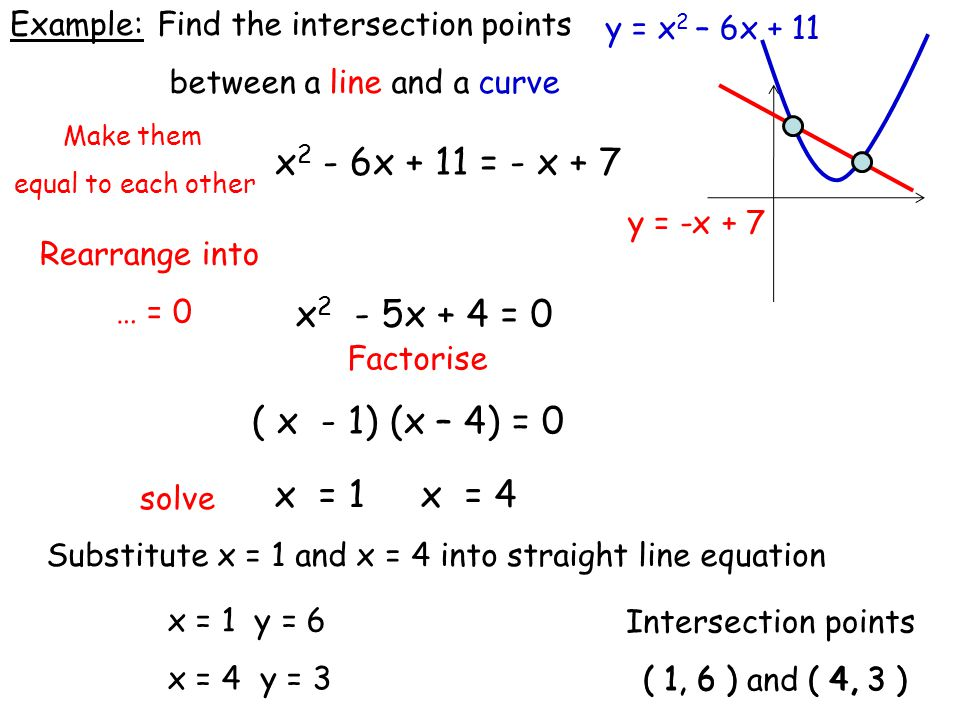 Intersection points ( 1, 6 ) and ( 4, 3 ) ( 4, 3 ) ( 1, 6 ) Make them equal to each other Rearrange into … = 0 Find the intersection points between a