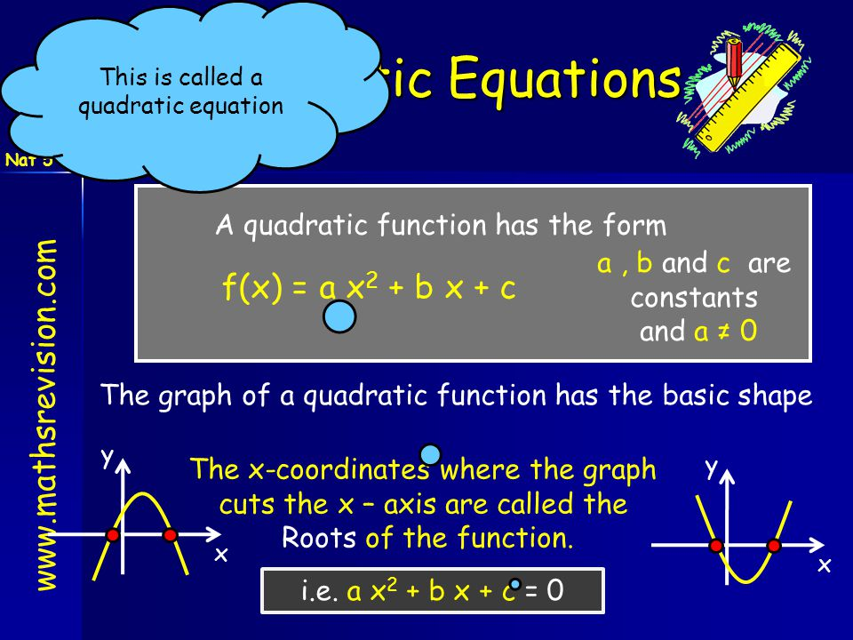www.mathsrevision.com Nat 5 Quadratic Equations A quadratic function has the form f(x) = a x 2 + b x + c The graph of a quadratic function has the bas