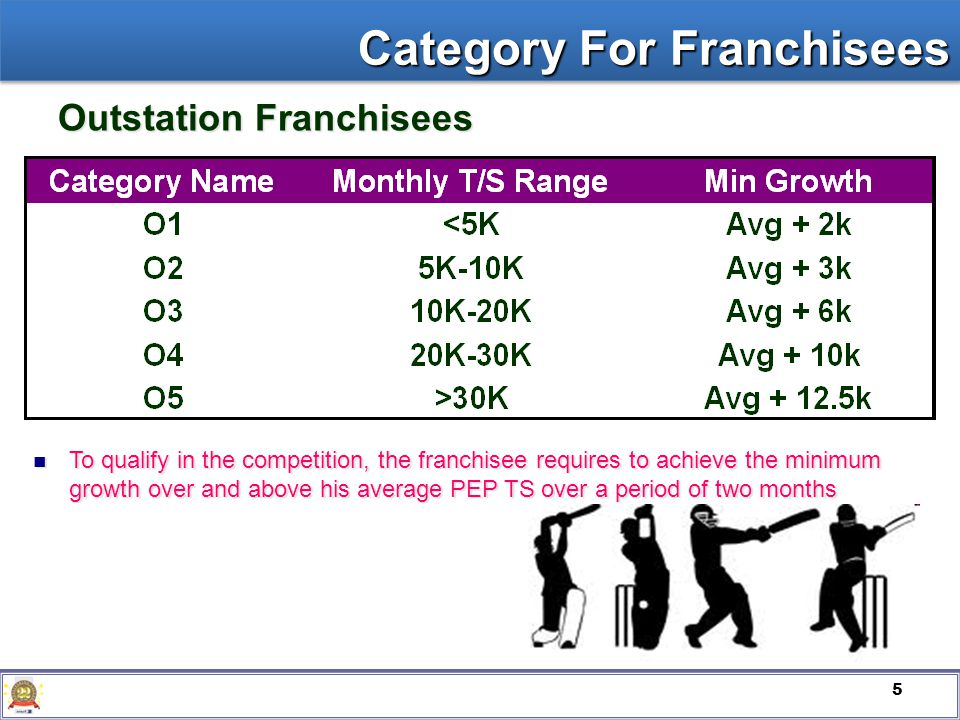 5 Outstation Franchisees Category For Franchisees To qualify in the competition, the franchisee requires to achieve the minimum growth over and above his average PEP TS over a period of two months To qualify in the competition, the franchisee requires to achieve the minimum growth over and above his average PEP TS over a period of two months