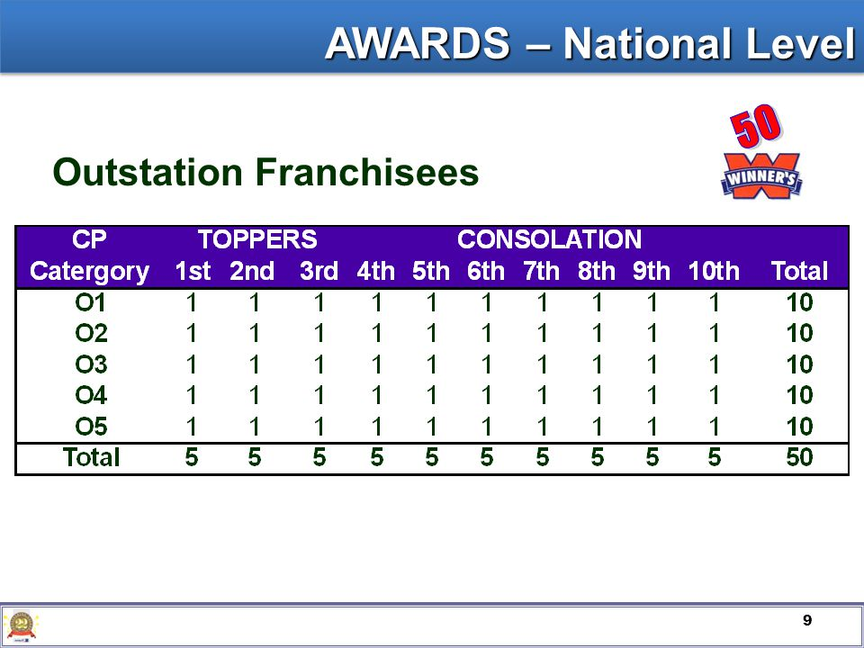 9 Outstation Franchisees AWARDS – National Level
