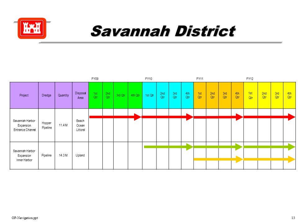 OP-Navigation.ppt13 Savannah District FY09FY10FY11FY12 ProjectDredgeQuantity Disposal Area 1st Qtr 2nd Qtr 3rd Qtr4th Qtr1st Qtr 2nd Qtr 3rd Qtr 4th Q