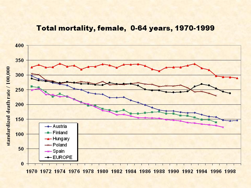 Total mortality, female, 0-64 years, 1970-1999 standardized death rate / 100,000